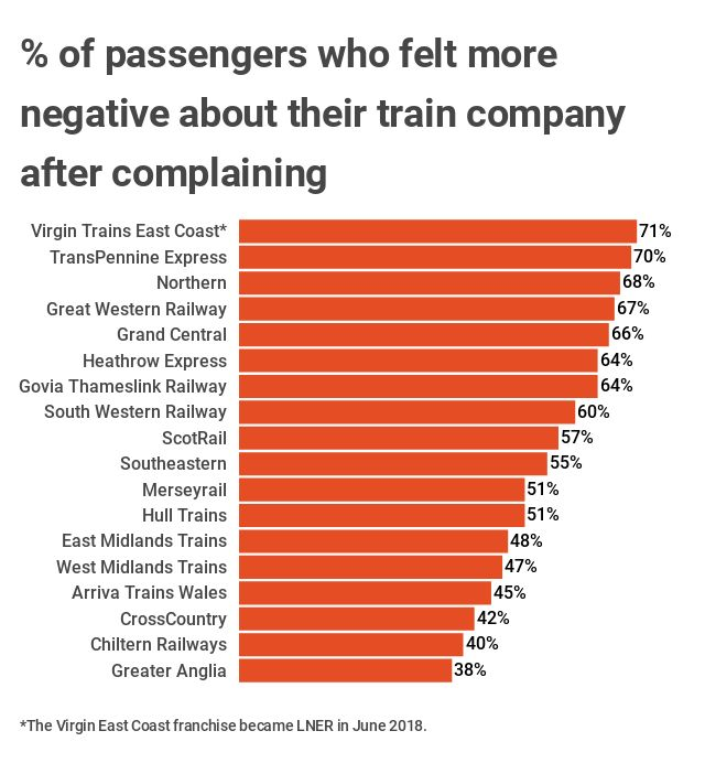Rail firm complaint handling 'making things worse' - The